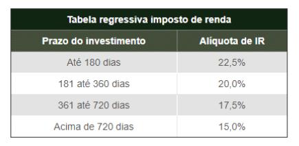 tabela-imposto-coe