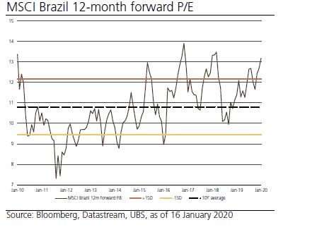 bolsa brasileira Ainda dá tempo de entrar na bolsa? (Parte 1)