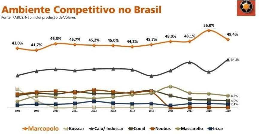 ambiente competitivo marcopolo Análise Marcopolo (POMO4) – Vale a pena brincar com a empresa?
