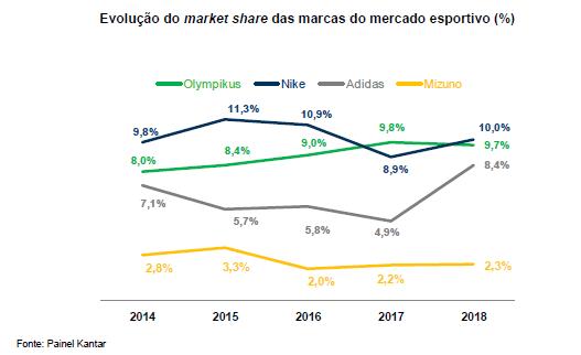 market share Análise Vulcabras (VULC3) – Pronto para Erupção?