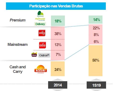 participacao nas vendas Análise Pão de Açúcar (PCAR4) – Atacarejo como salvação