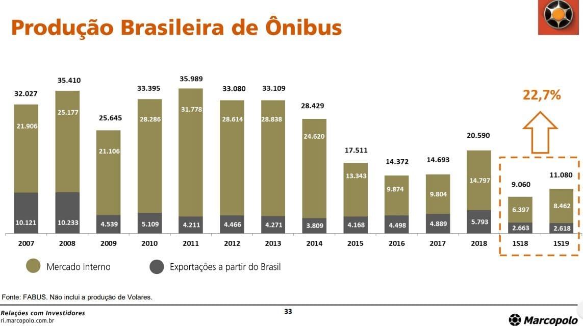 producao brasileira onibus Análise Marcopolo (POMO4) – Vale a pena brincar com a empresa?