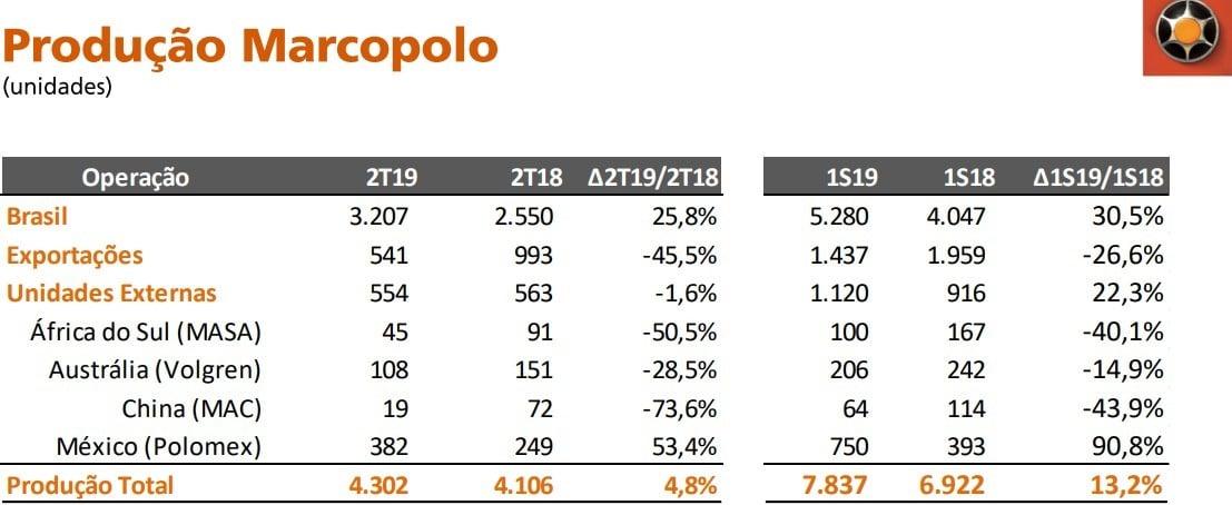 producao empresa marcopolo Análise Marcopolo (POMO4) – Vale a pena brincar com a empresa?