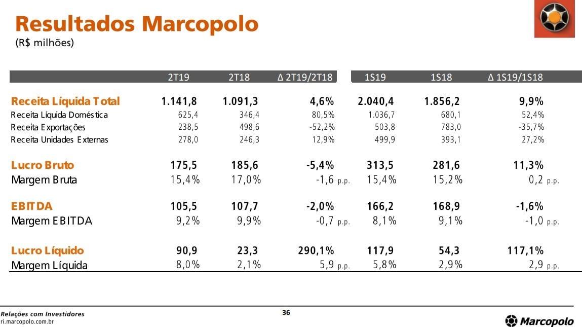resultados marcopolo Análise Marcopolo (POMO4) – Vale a pena brincar com a empresa?