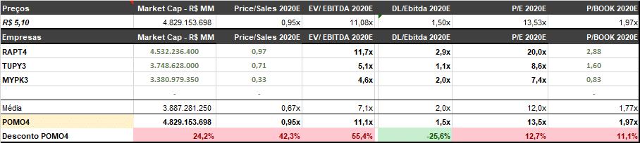 valuation marcopolo Análise Marcopolo (POMO4) – Vale a pena brincar com a empresa?