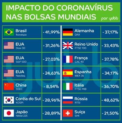 coronavirus bolsas O atual momento de crise e a sua carteira de investimentos