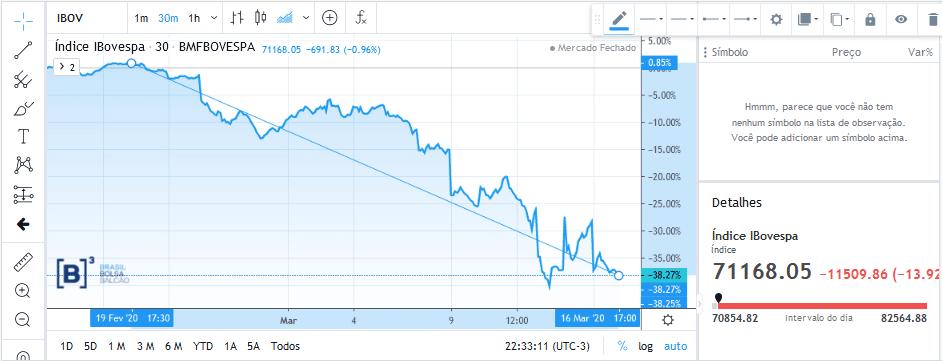 ibovespa 1 A importância da Reserva de Emergência face às oscilações da Bolsa