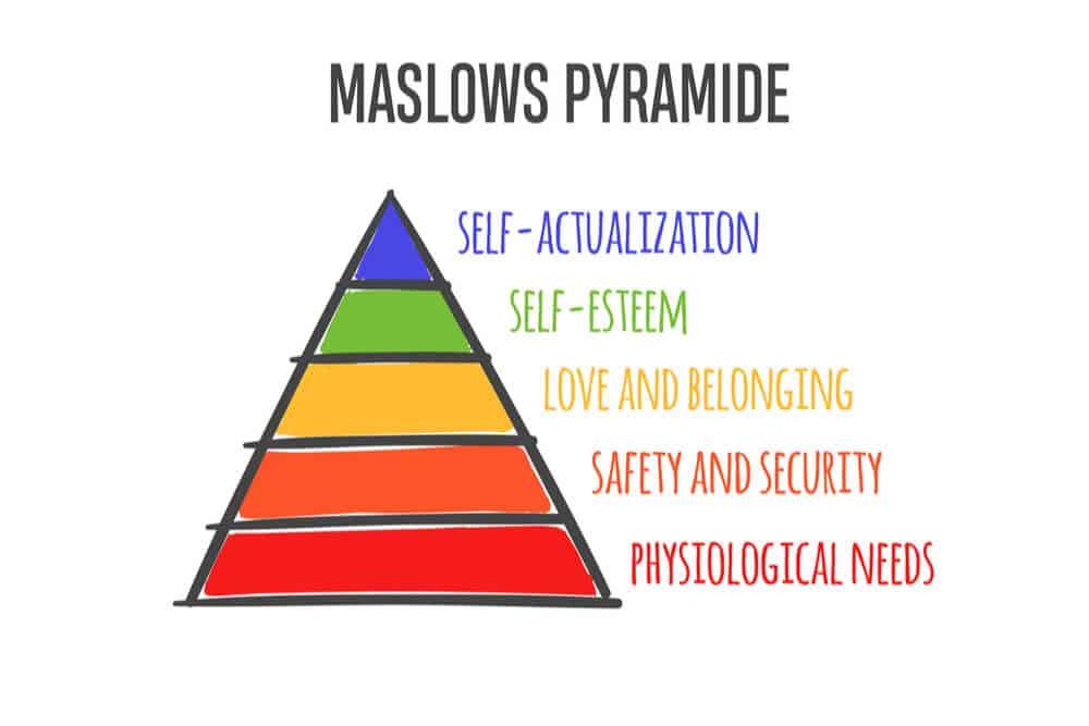 ilustracao da piramide de maslow Proteger a vida e perpetuar o patrimônio