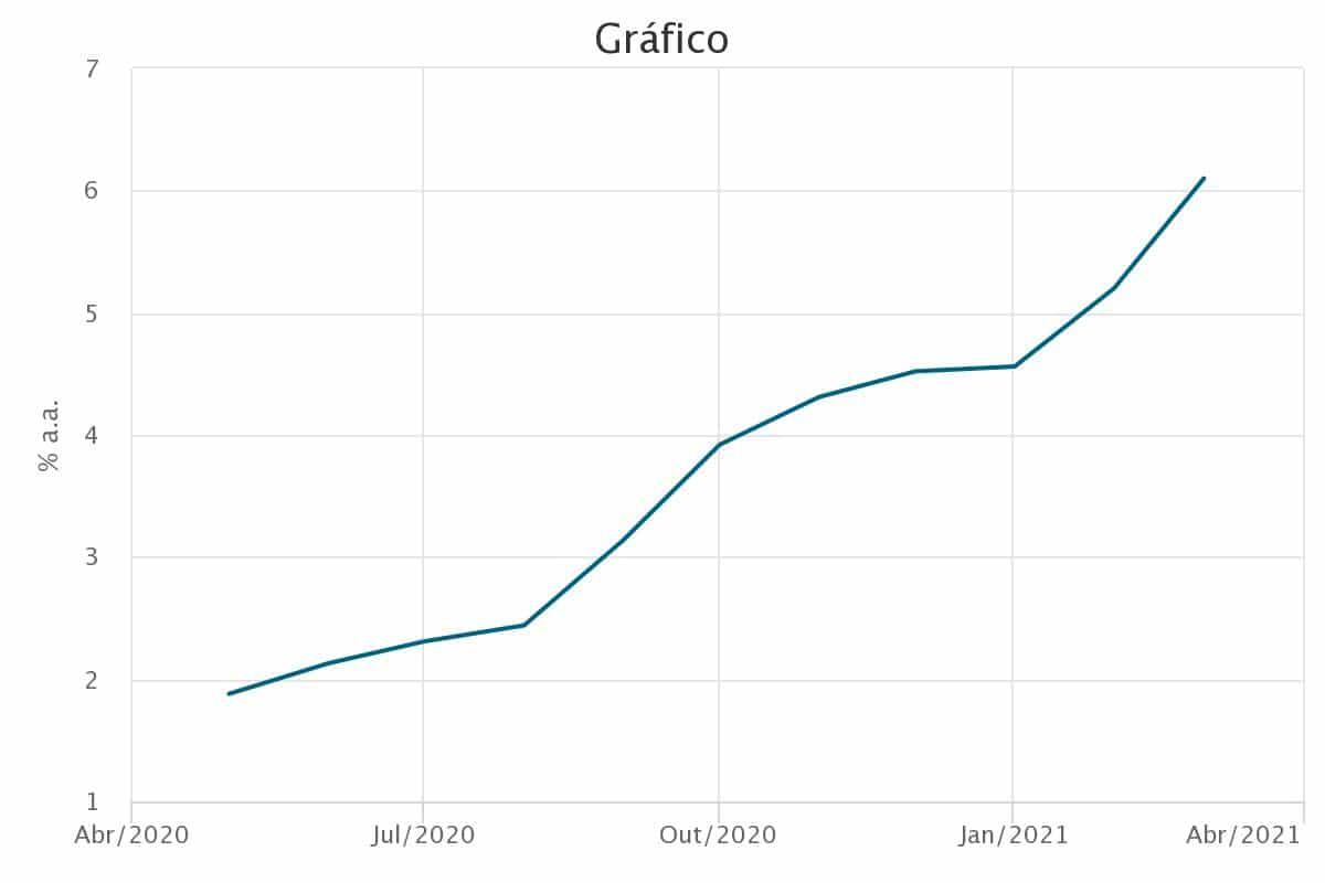 inflacao Selic em 3,50% ao ano. E os meus investimentos com isso?