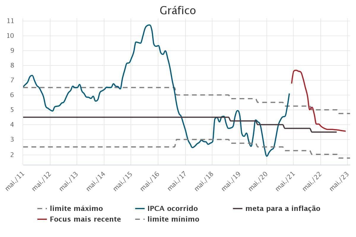 ipca inflacao Selic em 3,50% ao ano. E os meus investimentos com isso?