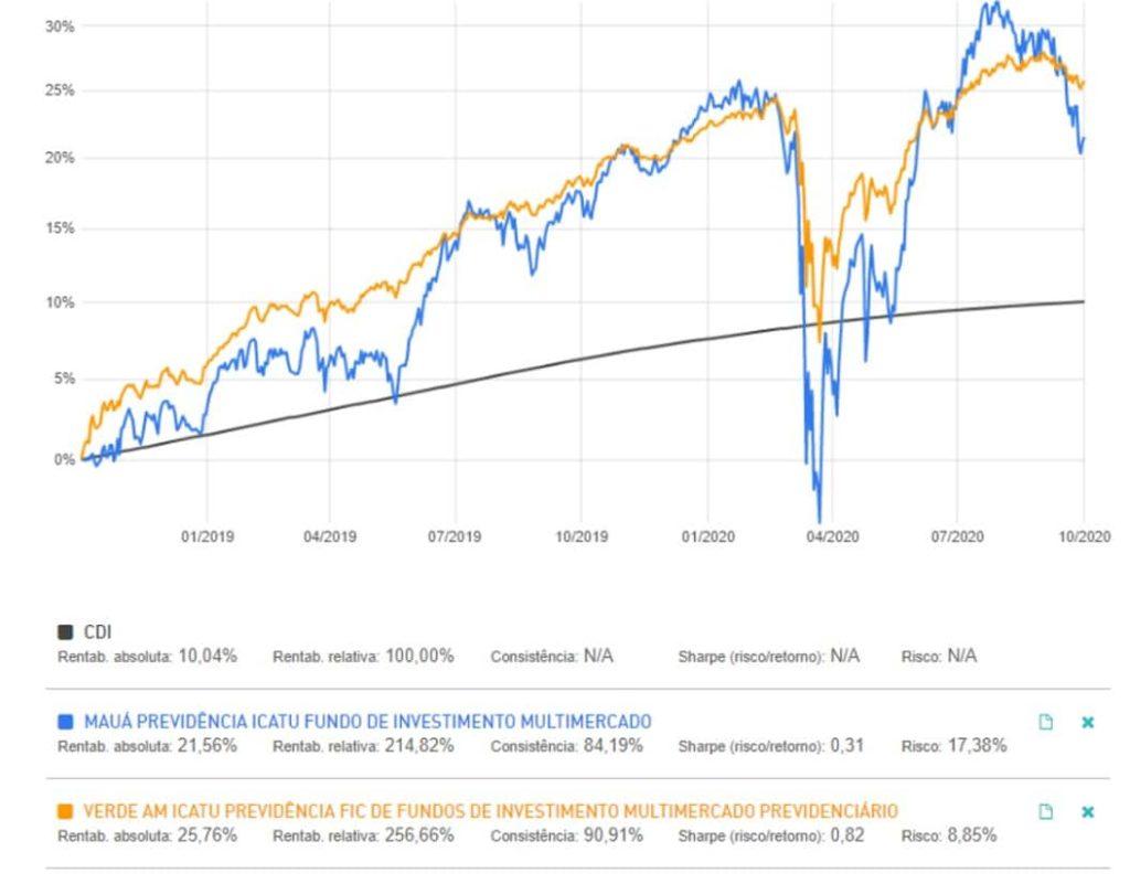 Captura de tela 2020 11 09 194521 Como reduzir o pagamento de IR e potencializar o retorno dos seus investimentos