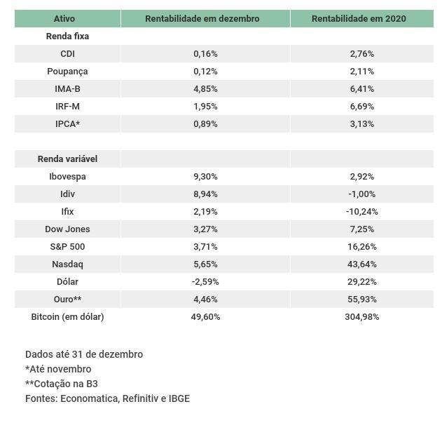 Balancos 2020 Carta aos Investidores - JAN 2021 | Segmentado