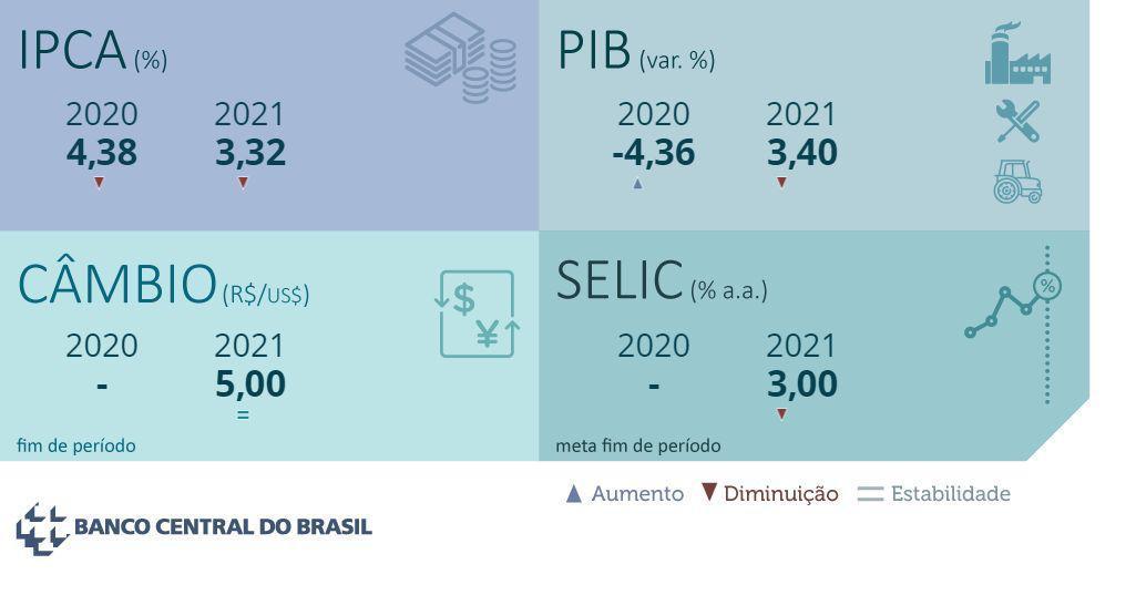 Focus Carta aos Investidores - Janeiro 2021