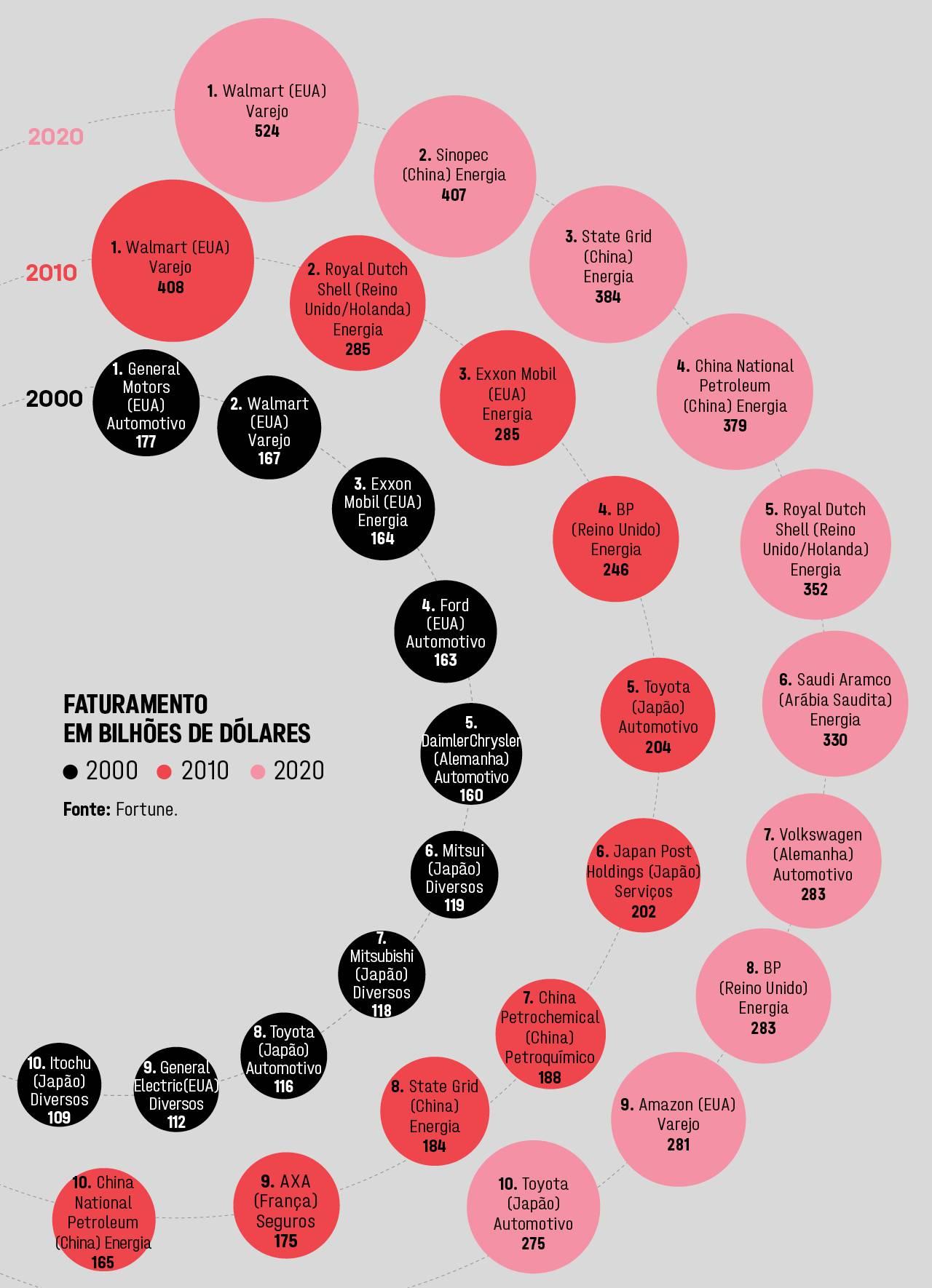 Maiores empresas do mundo Carta aos Investidores - JAN 2021 | Segmentado