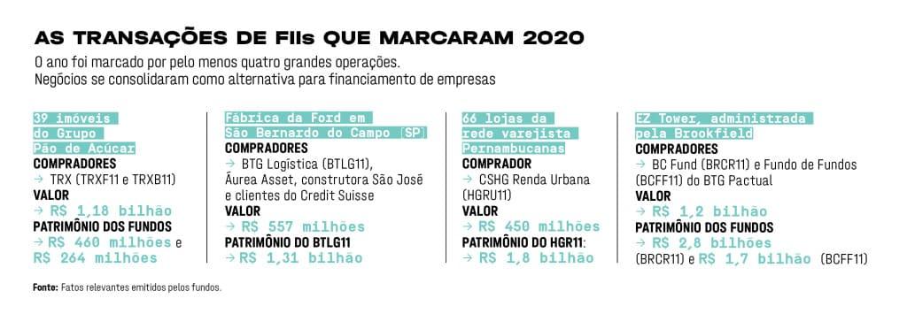 Transacoes de FIIs Carta aos Investidores - JAN 2021 | Segmentado