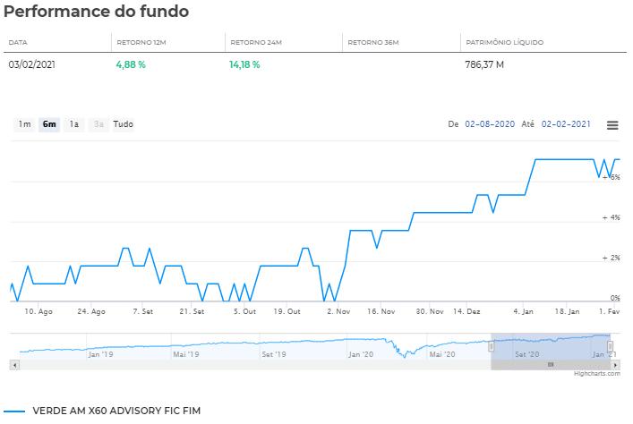 Fundo Verde Fundo Verde reabre com rara oportunidade aos investidores