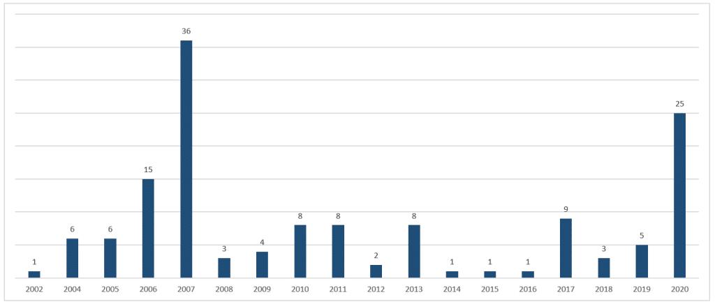 IPO Carta aos Investidores - Fevereiro 2021