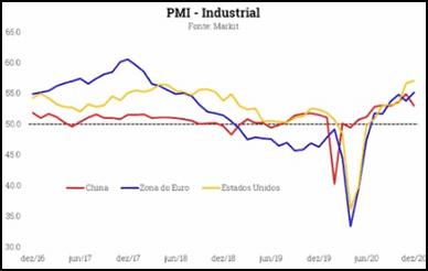 pmi industrial 2021: o que mudou e o que ainda vai mudar?
