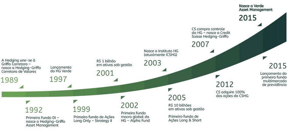 trajetoria verde Fundo Verde reabre com rara oportunidade aos investidores