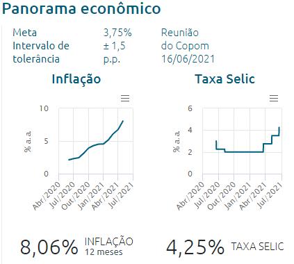 Fonte: Banco Central.