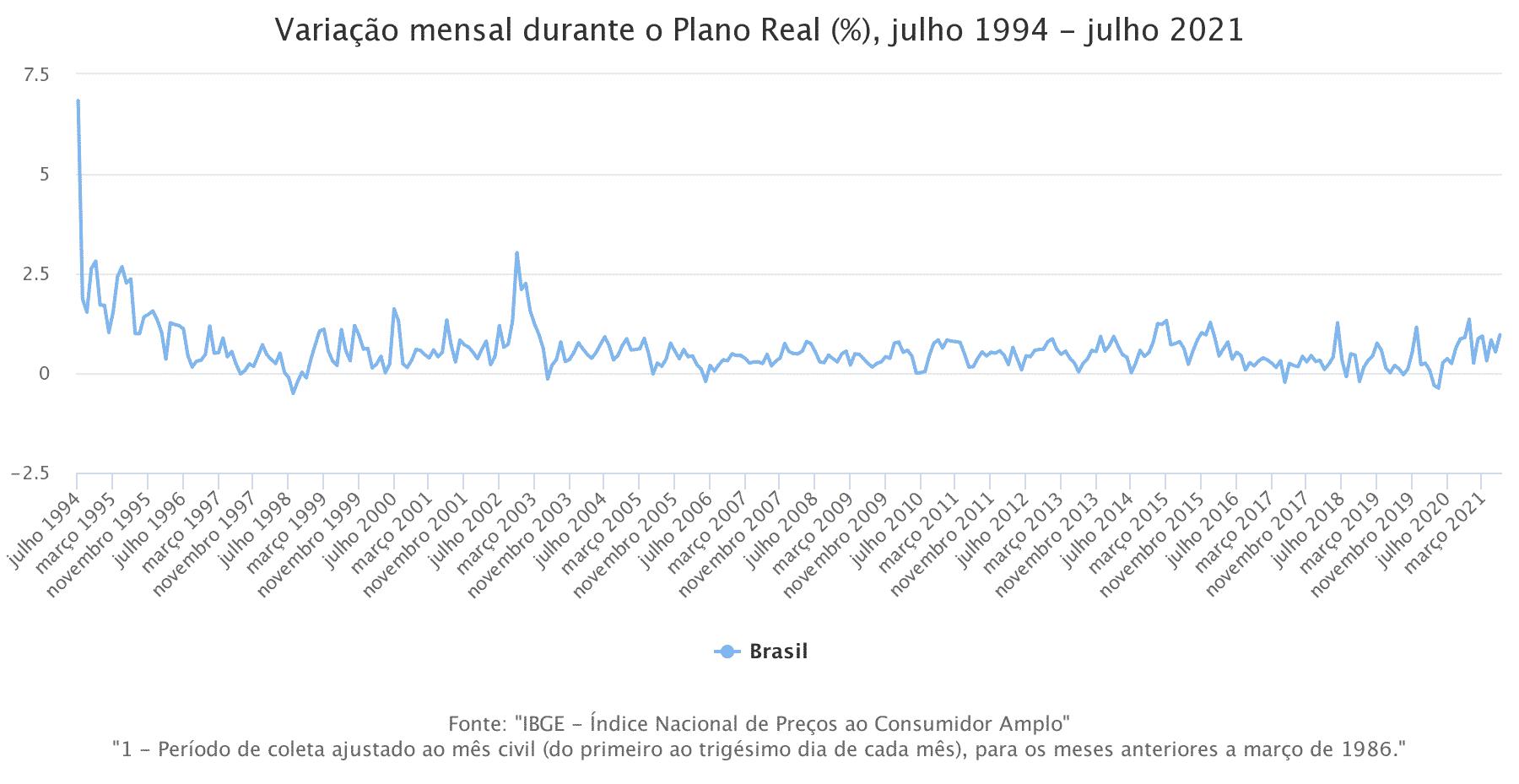 variacao mensal durante o plano real julho 1994 julho 2021 Relação entre taxa Selic e Inflação (IPCA)