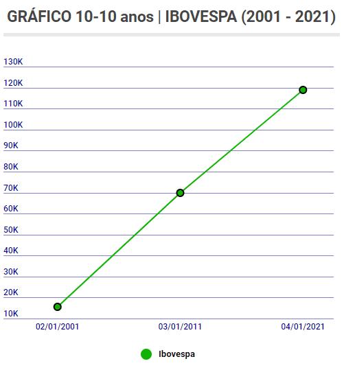 IBOV 10 10 Carta aos Investidores - Junho 2021