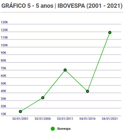 IBOV 5 5 Carta aos Investidores - Junho 2021