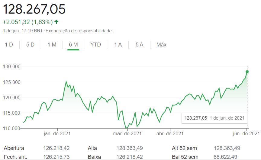 ibov Carta aos Investidores - Junho 2021