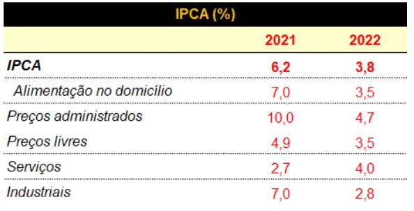 ipca Carta aos Investidores - Junho 2021