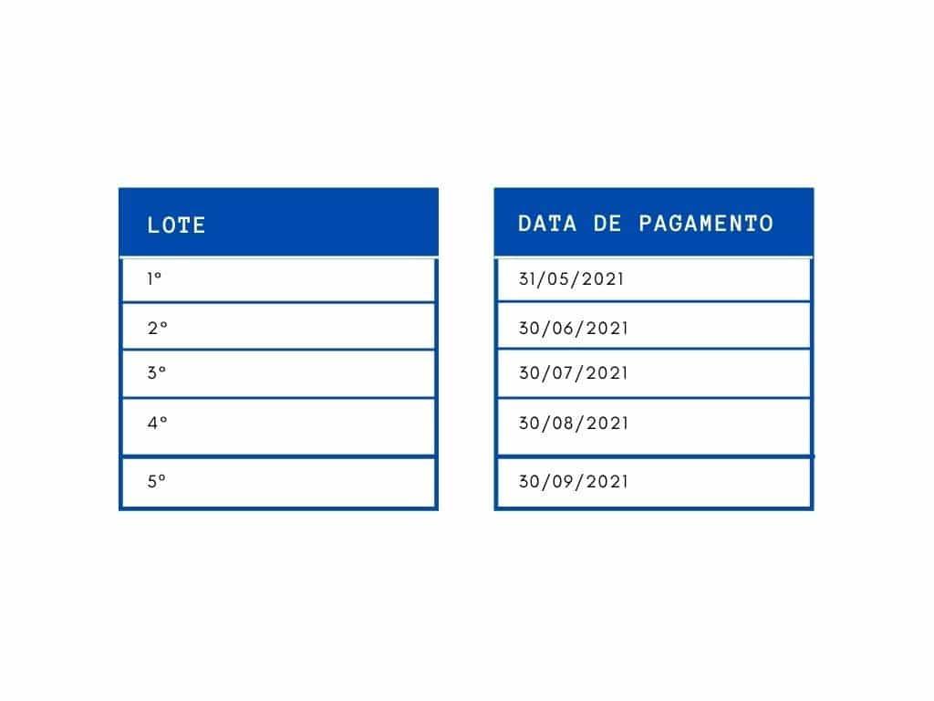 lote receita federal Restituição do Imposto de Renda 2021: saiba as datas de cada lote