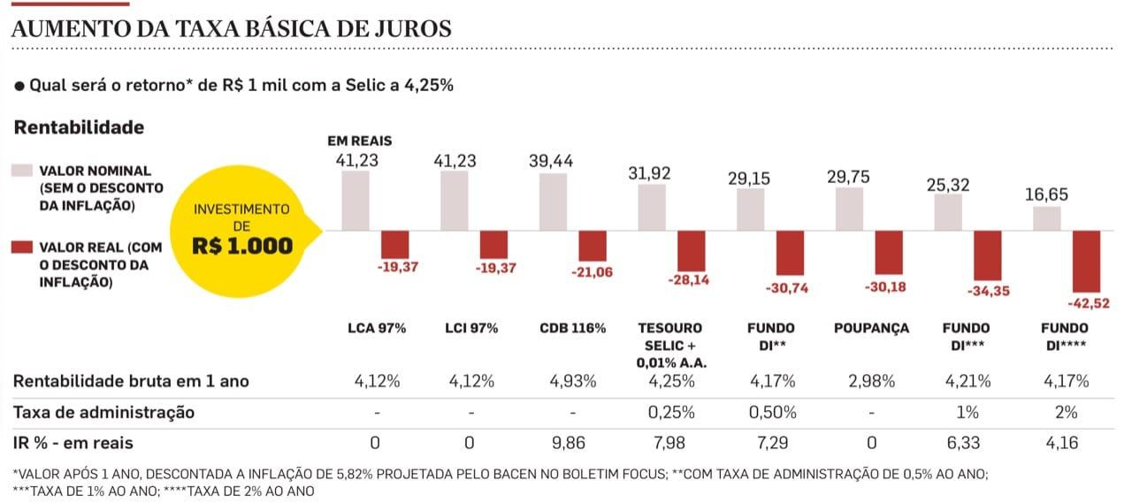 rentabilidade Copom eleva a Selic para 4,25%. Como ficam os investimentos?