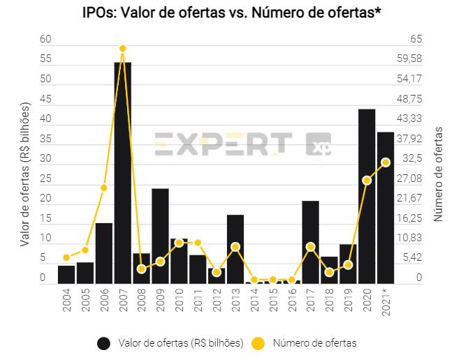 Conheça o mapa dos IPOs 2021