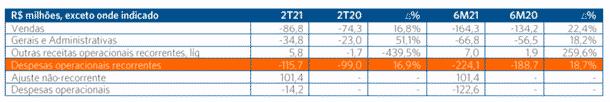 allied vendas Allied (ALLD3): em pleno crescimento