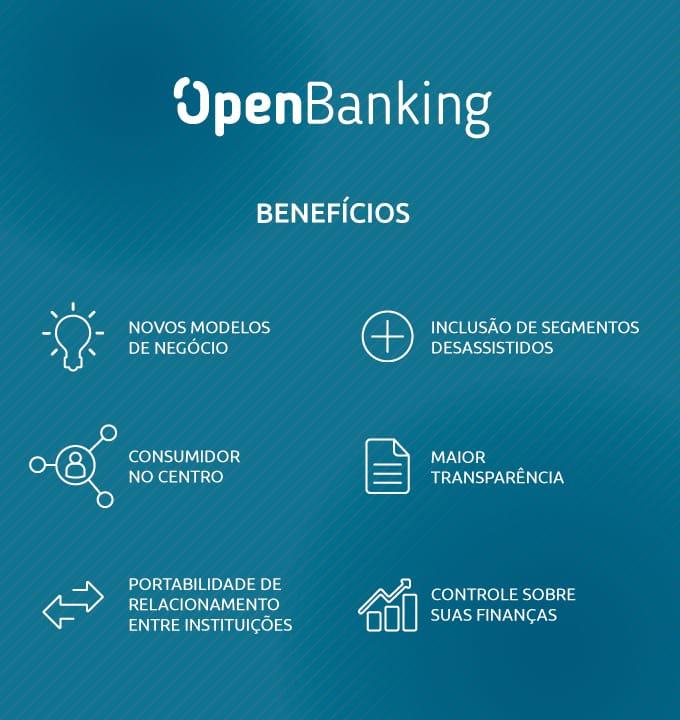 beneficios open banking Compartilhamento de dados do Open Banking começou. Veja mais!