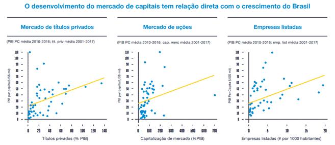 mercado de capitais Mercado Financeiro: conheça o papel de cada instituição