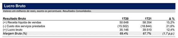 neogrid lucro bruto.jpg Conheça a Neogrid (NGRD3): soluções para a gestão automática da cadeia de suprimentos