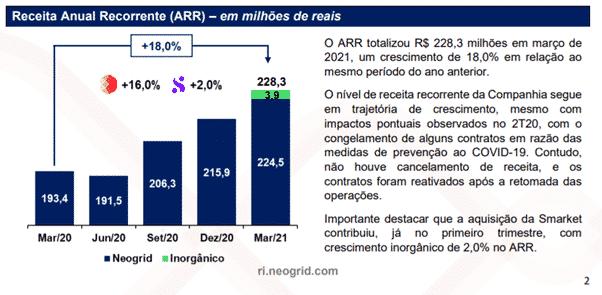 neogrid receita anual Conheça a Neogrid (NGRD3): soluções para a gestão automática da cadeia de suprimentos