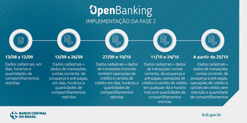 open banking fase Compartilhamento de dados do Open Banking começou. Veja mais!