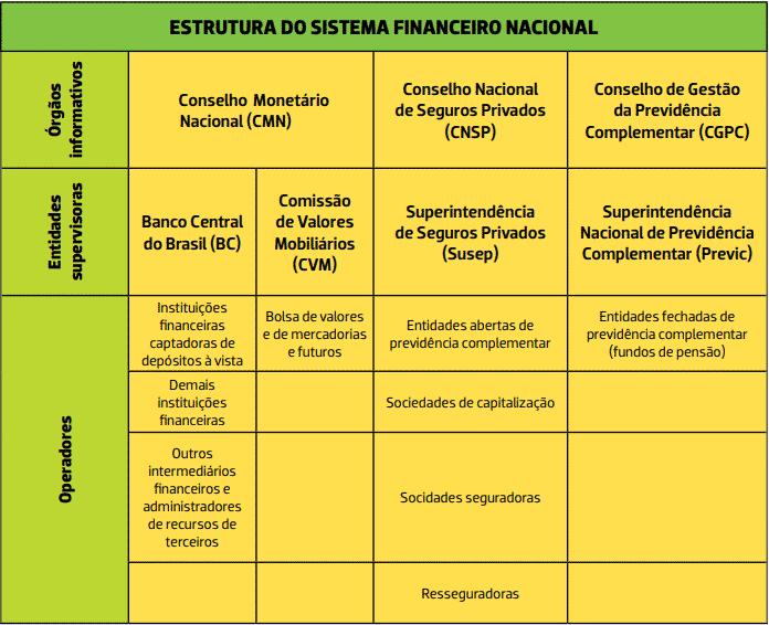 snf Mercado Financeiro: conheça o papel de cada instituição