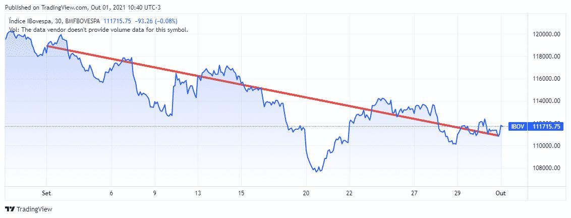 ibov set Carta aos Investidores - Outubro 2021
